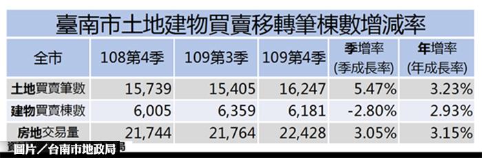 [新聞] 打炒房後 台南土地交易增5.47%